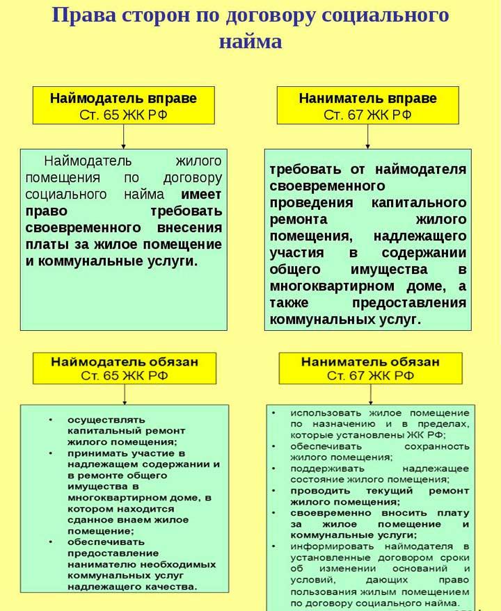 Права и обязанности сторон Договора социального найма