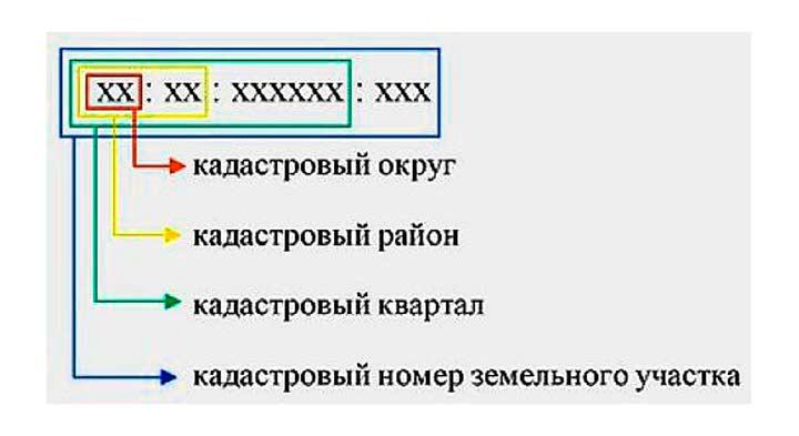 Структура кадастрового кода
