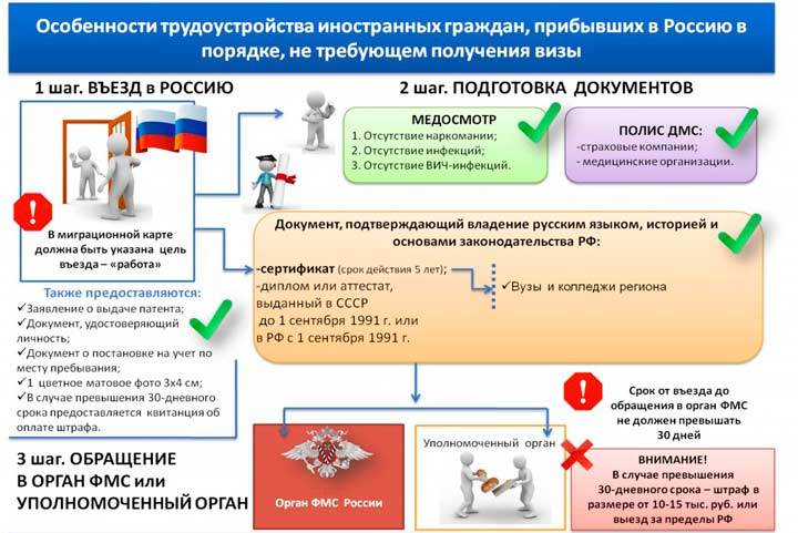 Как получить патент на работу