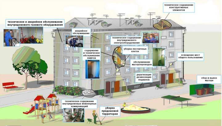 Содержание жилья