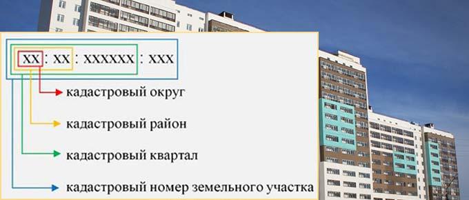 Расшифровка кадастрового номера