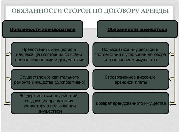 Обязанности и права сторон по Договору коммерческого найма