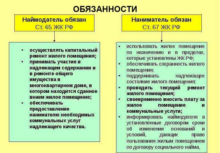 Сбязанности сторон договора найма жилого помещения
