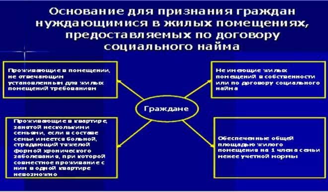Основания для подписания договора социального найма
