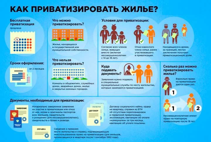 Процесс и этапы приватизации квартиры