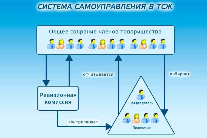 Управление ТСЖ